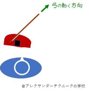 チェロ-A線-下げ弓