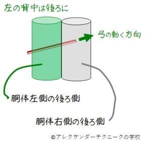 チェロのA線を下げ弓で弾くときのディレクションの模式図