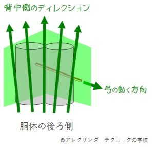 チェロのC線を下げ弓で弾くときのディレクションの模式図